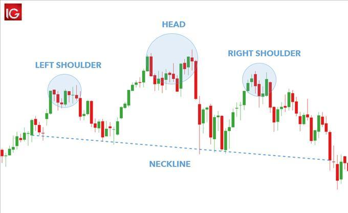 The Head and Shoulders Pattern: A Trader's Guide | MENAFN.COM