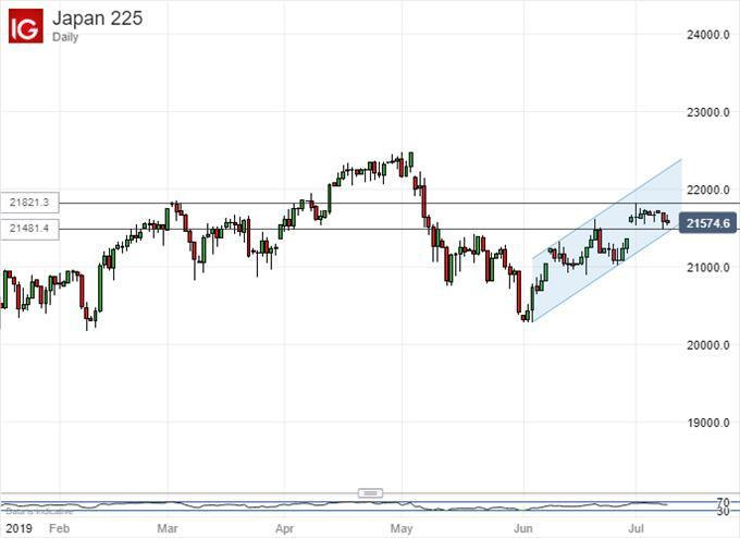 Nikkei 225 Range Fate Could Offer Traders Important Near-Term Clues