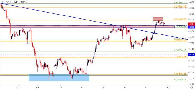 WTI Crude Oil Price Outlook: Pullback to Support, Can Bulls Hold