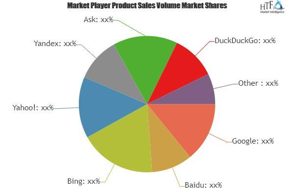 India- Search Engine Market: Major Technology Giants in Buzz Again
