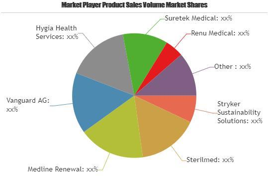 India- Disposable Medical Device Reprocessing Market Major