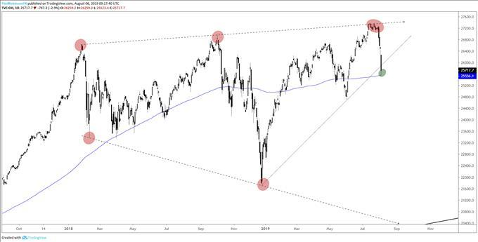 Dow Jones Tags 200-day Technical Outlook for S&P 500, Nasdaq