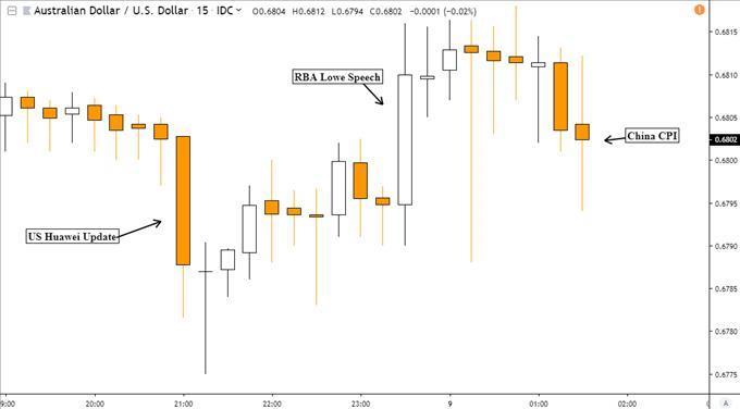 AUD/USD May Fall as Trade War Offsets RBA Lowe, China GDP   MENAFN COM