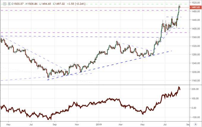 Gold Prices Charge Multi-Year Highs, Ignore Contrarian Sentiment