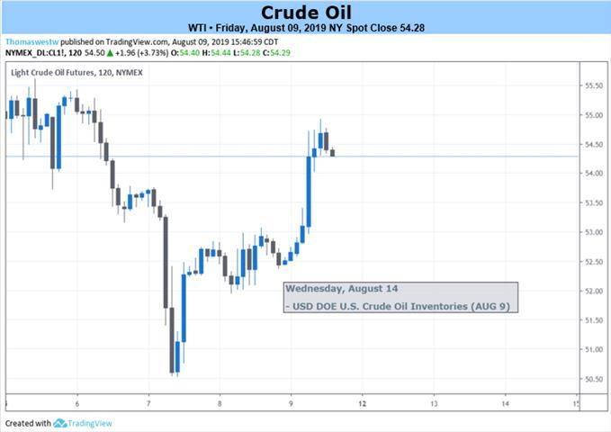 Crude Oil Prices at Risk as US-China Trade War Sours Growth Bets
