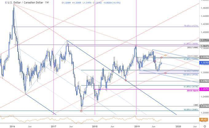 Canadian Dollar Price Outlook: USD/CAD Four-Week Rally Vulnerable