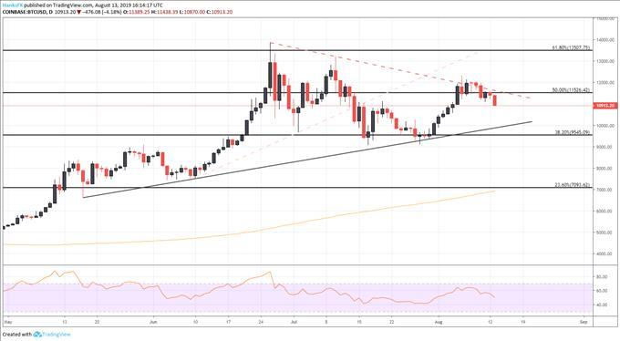 Bitcoin Price Forecast: Coin May Retreat on US-China Trade