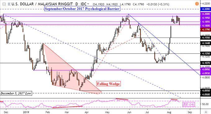 US Dollar May Gain Versus Ringgit Despite Malaysia GDP
