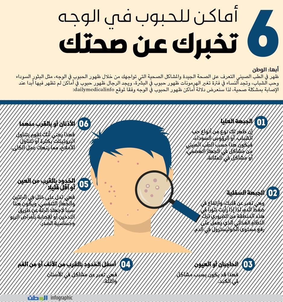 السعودية 6 أماكن للحبوب في الوجه تخبرك عن صحتك Menafn Com