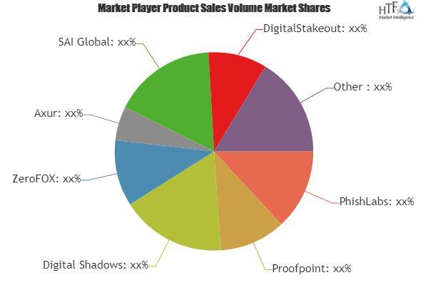 India- Digital Risk Protection Software Market Is Booming