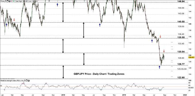 USD/JPY, GBP/JPY Forecast: Price May Rally Above Weekly