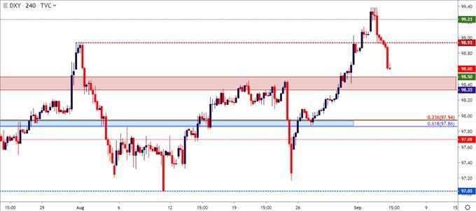 US Dollar Price Outlook: EUR/USD, GBP/USD, USD/CAD, AUD/USD
