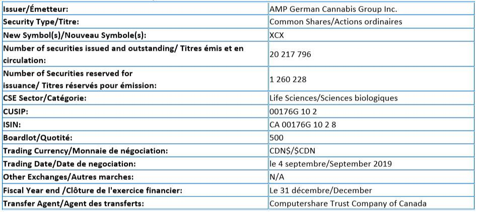 CSE New Cannabis Listing: AMP German Cannabis Group (XCX