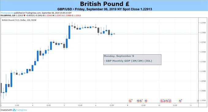 GBP Braces for Brexit Volatility: General Election Still