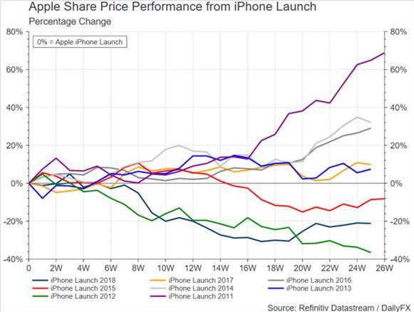 Apple Event: AAPL Stock Price Tends to Rise After iPhone