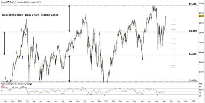 Dow Jones, Dax 30 Technical Forecast: Prices Eying a Test of