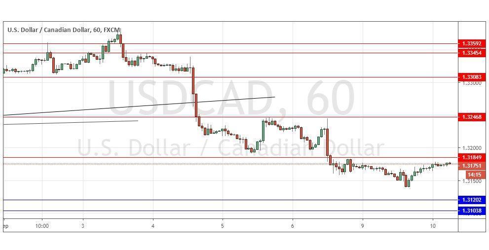 USD/CAD Forex Signal | MENAFN COM