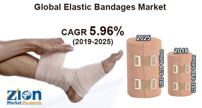 Global Elastic Bandages Market Worth Usd 5 38 Billion By 2025