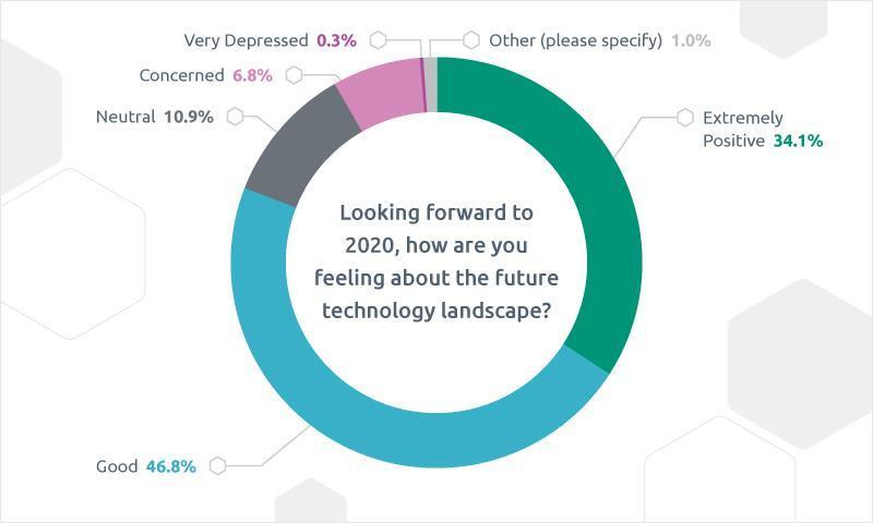 Tech Trends 2020.2020 Tech Trends Survey By Triad Group Plc Finds It Industry