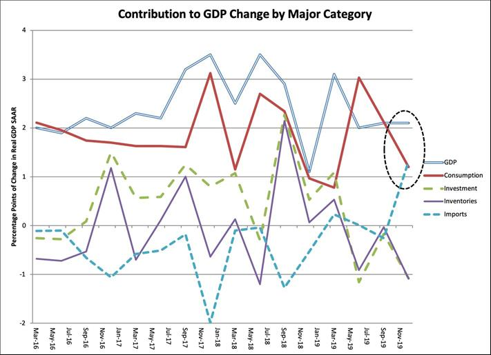 US GDP growth slows in 2019, as business investment, household consumption weaken