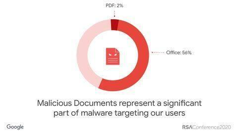 Google says deep learning helped Gmail detect malicious documents #31638