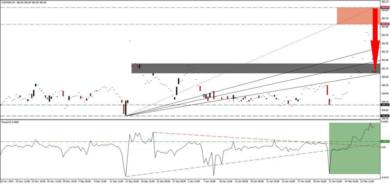 Usd Ngn Price Action Reversal Amid