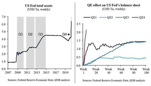 Qatar Fed Is Fully Invested In Mega