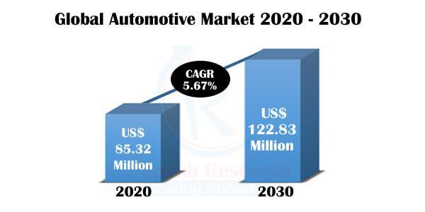 Global Automotive Market, Impact of COVID-19, By Region, Com...
